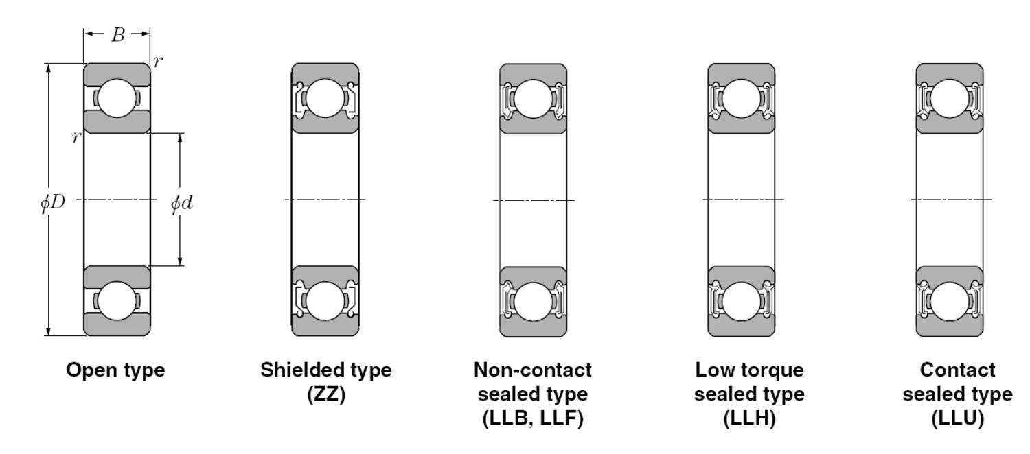 Bearing-NTN-Deep-Groove-Ball-Bearings-Page-114